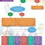 Gender Pay Reporting Flowchart